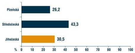 Odpovědi na otázku, která z krajských ODS získala ve volbách nejvyšší procentní nárůst podpory