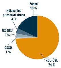 Odpovědi na otázku, která strana je nejvíce perspektivním koaličním partnerem pro ODS