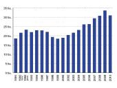 Vývoj členské základny ODS 1991-2010