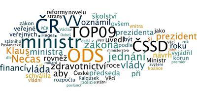 Týden v české politice - četnost slov