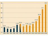 Roční úrok státního dluhu