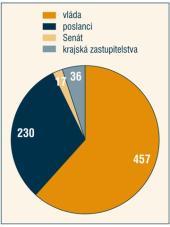 Zákonodárná iniciativa ve 4. volebním období - celkem návrhů: 740